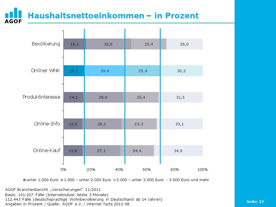 Haushaltsnettoeinkommen – in Prozent