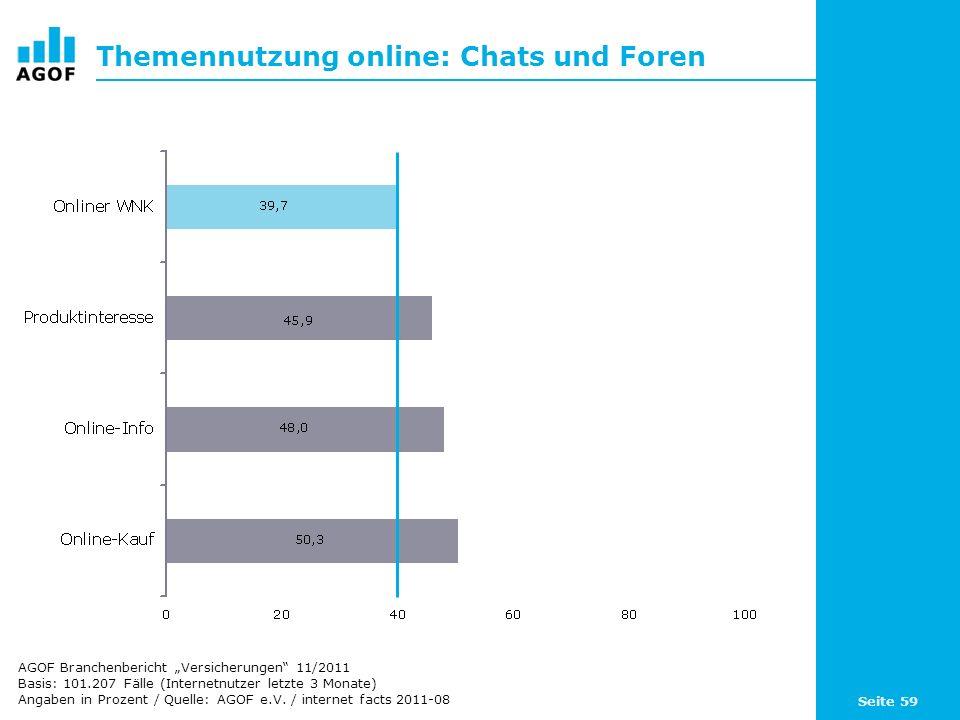 Themennutzung online: Chats und Foren