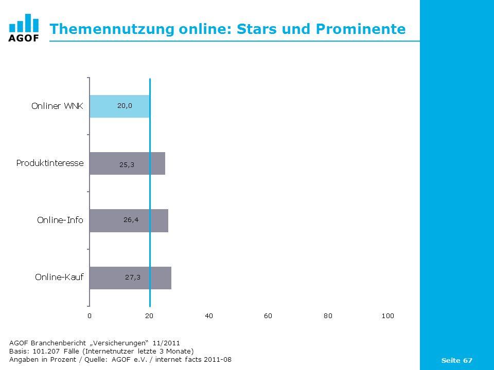 Themennutzung online: Stars und Prominente