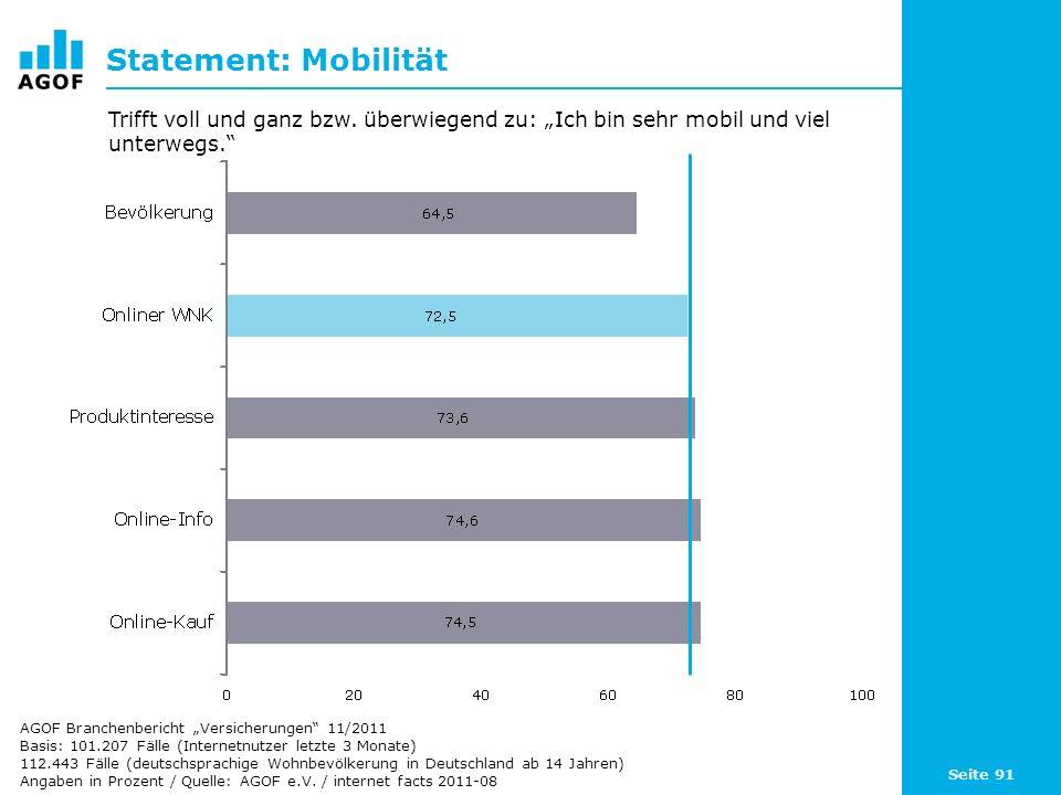 """Statement: Mobilität Trifft voll und ganz bzw. überwiegend zu: """"Ich bin sehr mobil und viel unterwegs."""