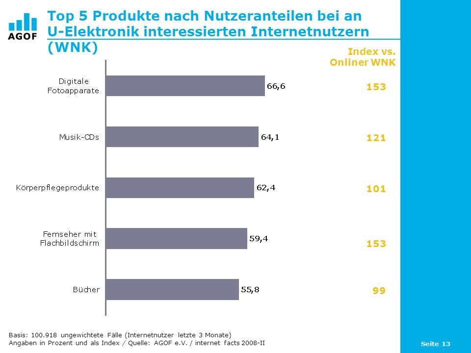 Top 5 Produkte nach Nutzeranteilen bei an U-Elektronik interessierten Internetnutzern (WNK)