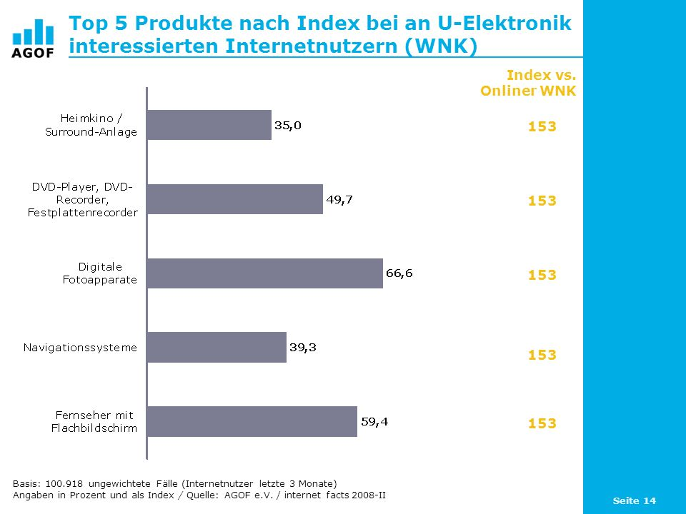 Top 5 Produkte nach Index bei an U-Elektronik interessierten Internetnutzern (WNK)