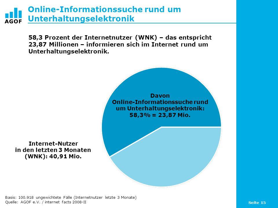 Online-Informationssuche rund um Unterhaltungselektronik