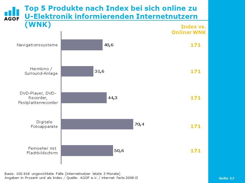Top 5 Produkte nach Index bei sich online zu U-Elektronik informierenden Internetnutzern (WNK)