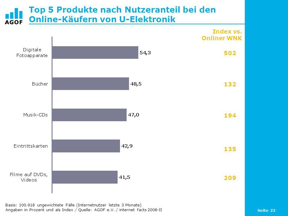 Top 5 Produkte nach Nutzeranteil bei den Online-Käufern von U-Elektronik
