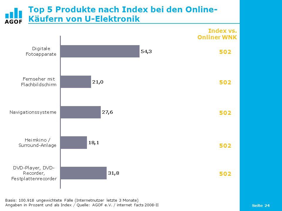 Top 5 Produkte nach Index bei den Online-Käufern von U-Elektronik