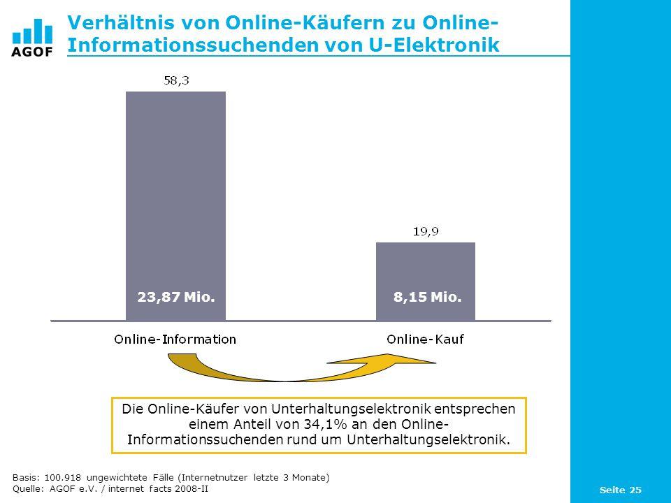 Verhältnis von Online-Käufern zu Online- Informationssuchenden von U-Elektronik