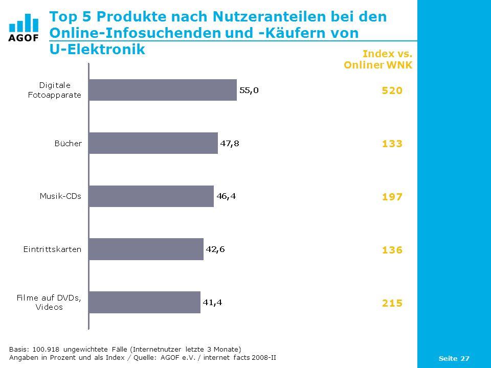 Top 5 Produkte nach Nutzeranteilen bei den Online-Infosuchenden und -Käufern von U-Elektronik