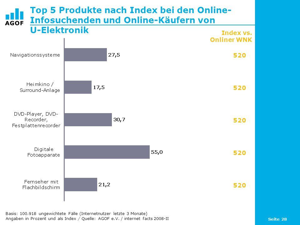 Top 5 Produkte nach Index bei den Online-Infosuchenden und Online-Käufern von U-Elektronik
