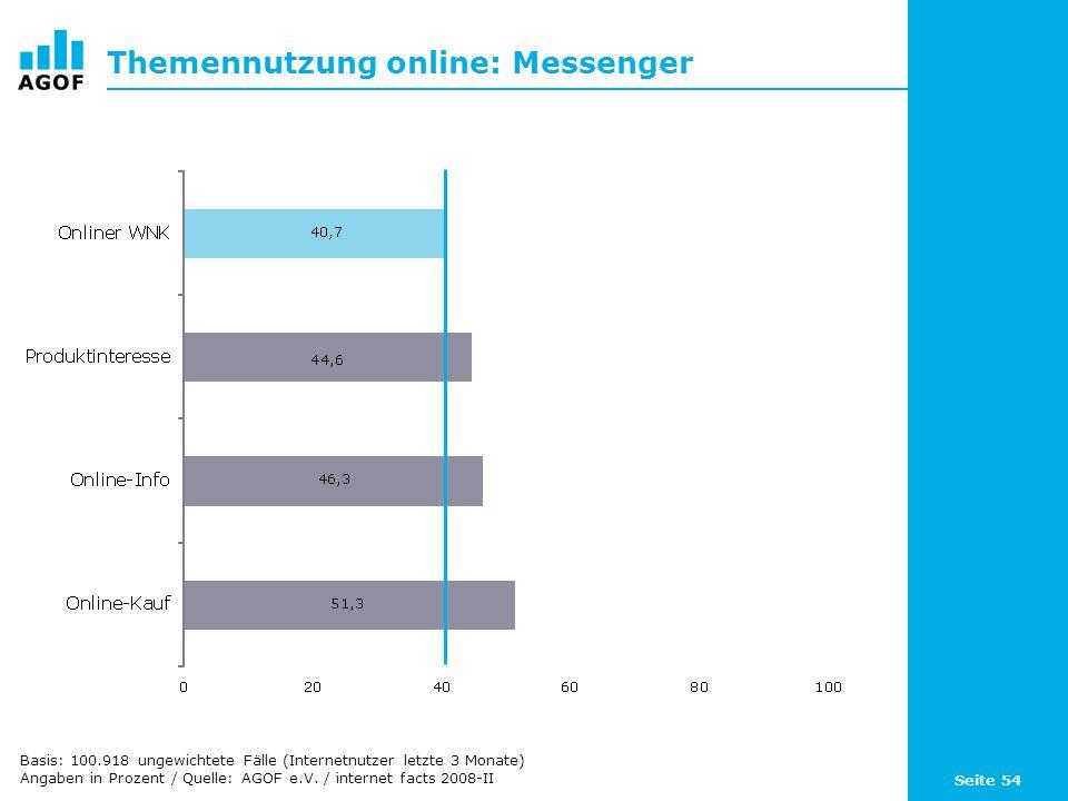 Themennutzung online: Messenger