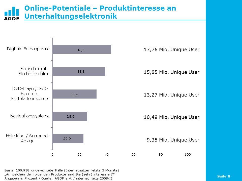 Online-Potentiale – Produktinteresse an Unterhaltungselektronik
