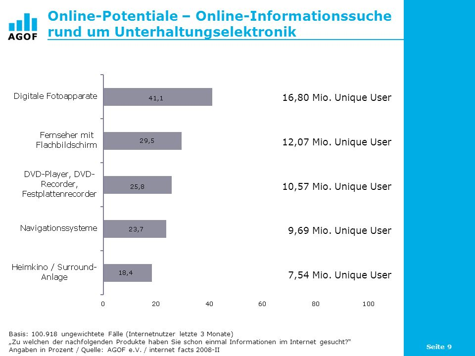 Online-Potentiale – Online-Informationssuche rund um Unterhaltungselektronik