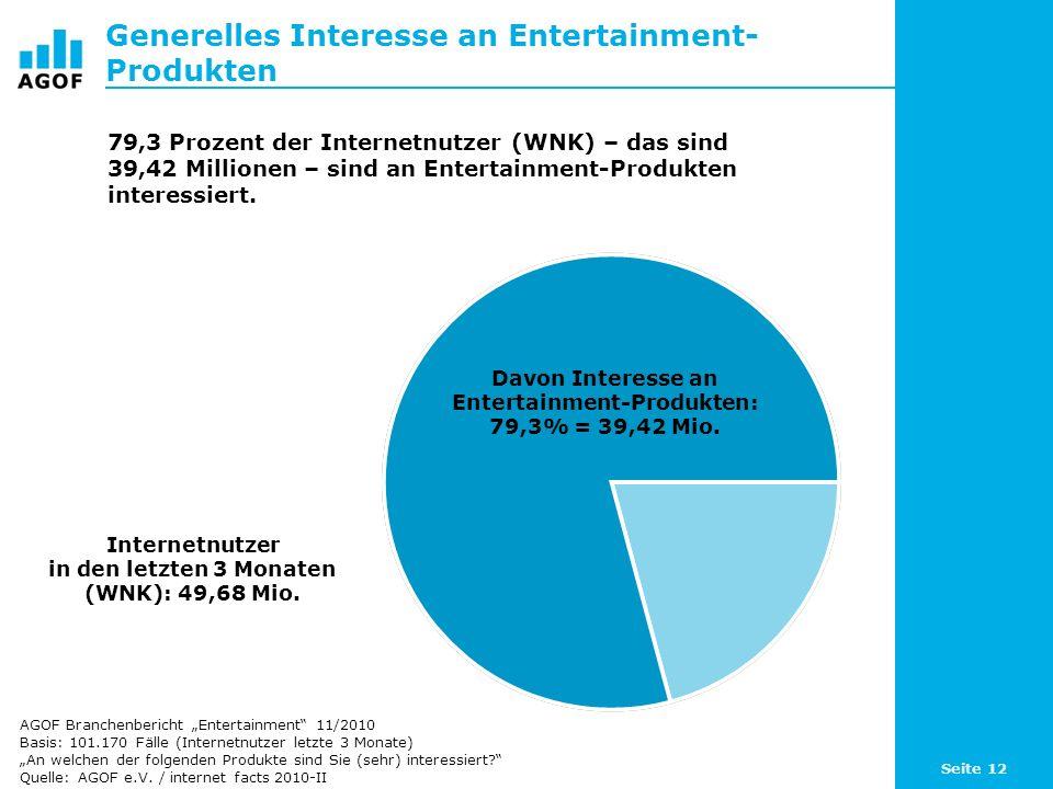 Generelles Interesse an Entertainment-Produkten