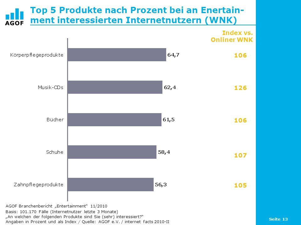 Top 5 Produkte nach Prozent bei an Enertain- ment interessierten Internetnutzern (WNK)