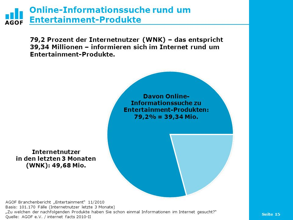 Online-Informationssuche rund um Entertainment-Produkte