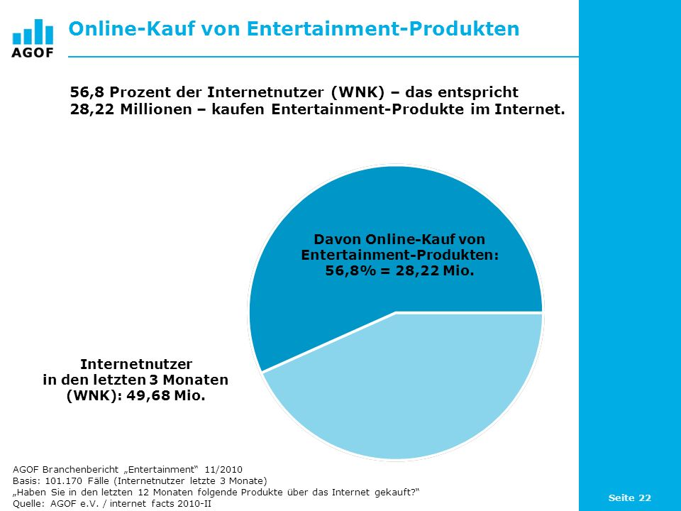 Online-Kauf von Entertainment-Produkten