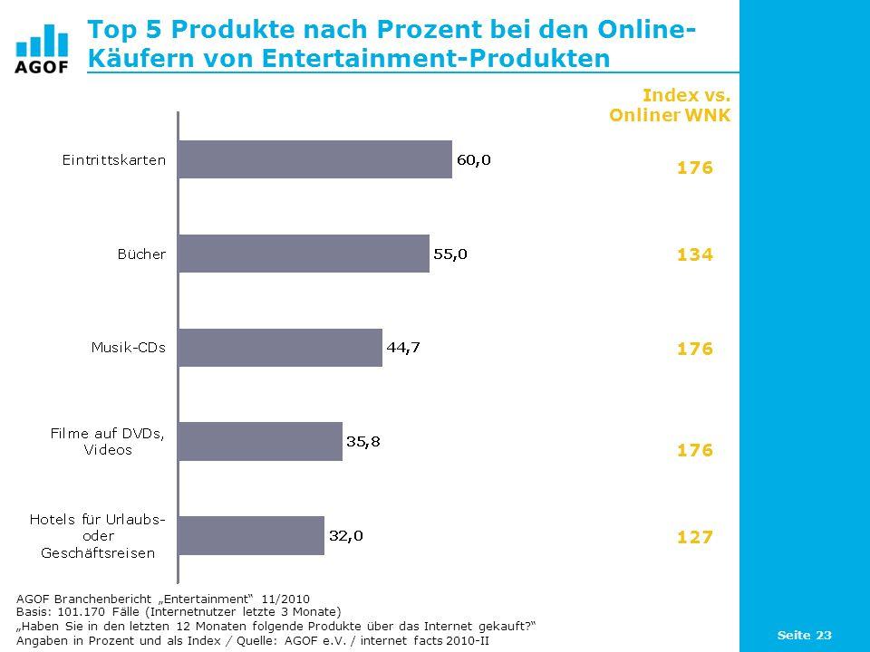 Top 5 Produkte nach Prozent bei den Online-Käufern von Entertainment-Produkten