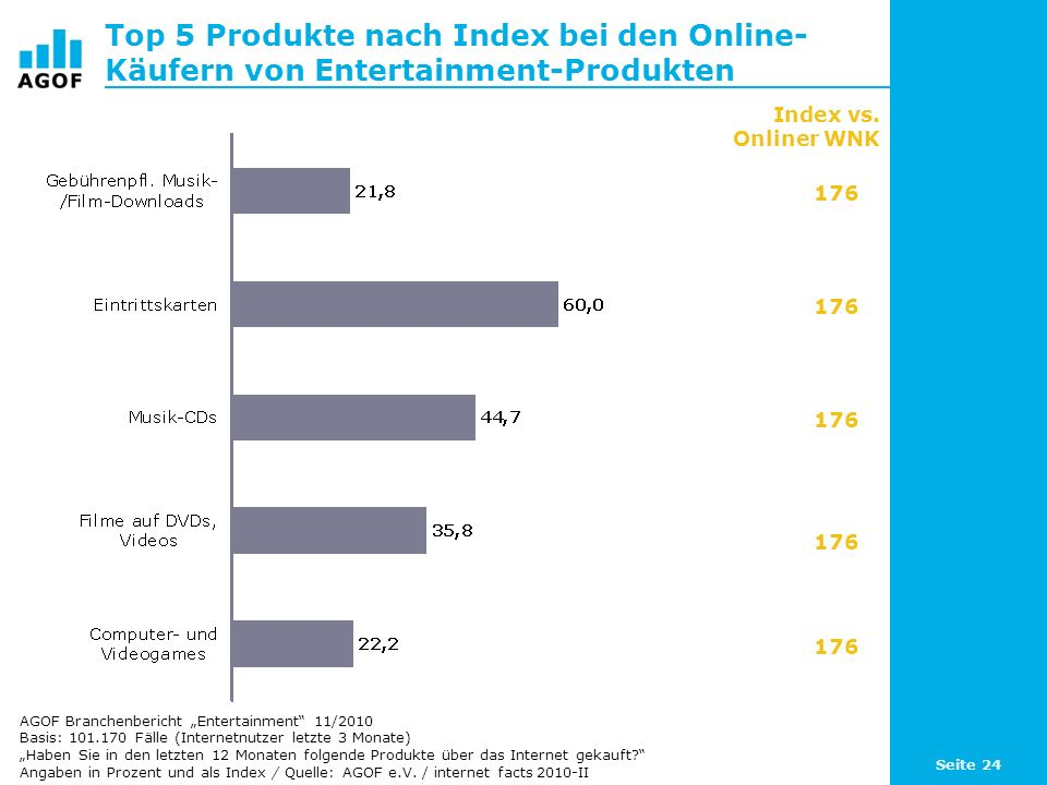 Top 5 Produkte nach Index bei den Online-Käufern von Entertainment-Produkten