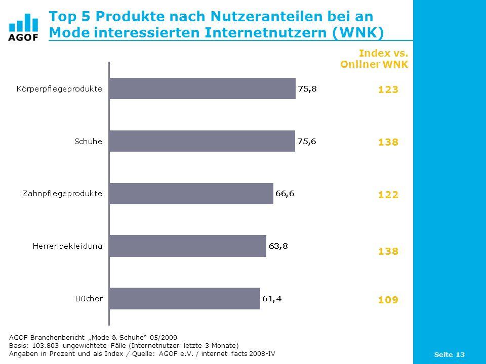 Top 5 Produkte nach Nutzeranteilen bei an Mode interessierten Internetnutzern (WNK)