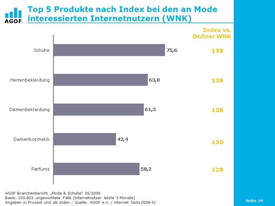 Top 5 Produkte nach Index bei den an Mode interessierten Internetnutzern (WNK)