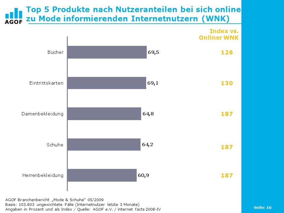Top 5 Produkte nach Nutzeranteilen bei sich online zu Mode informierenden Internetnutzern (WNK)