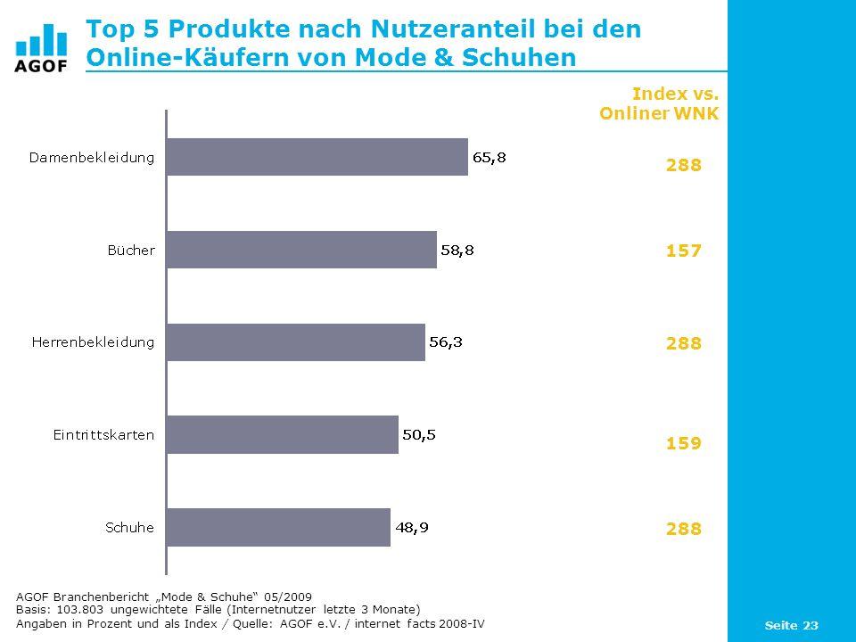 Top 5 Produkte nach Nutzeranteil bei den Online-Käufern von Mode & Schuhen