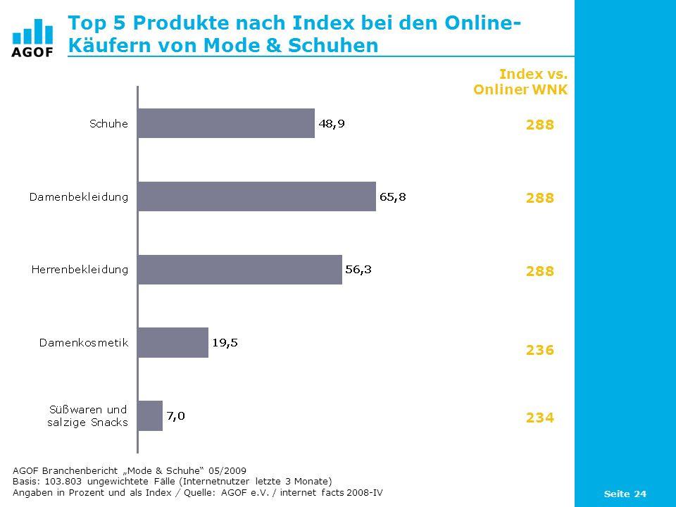 Top 5 Produkte nach Index bei den Online-Käufern von Mode & Schuhen