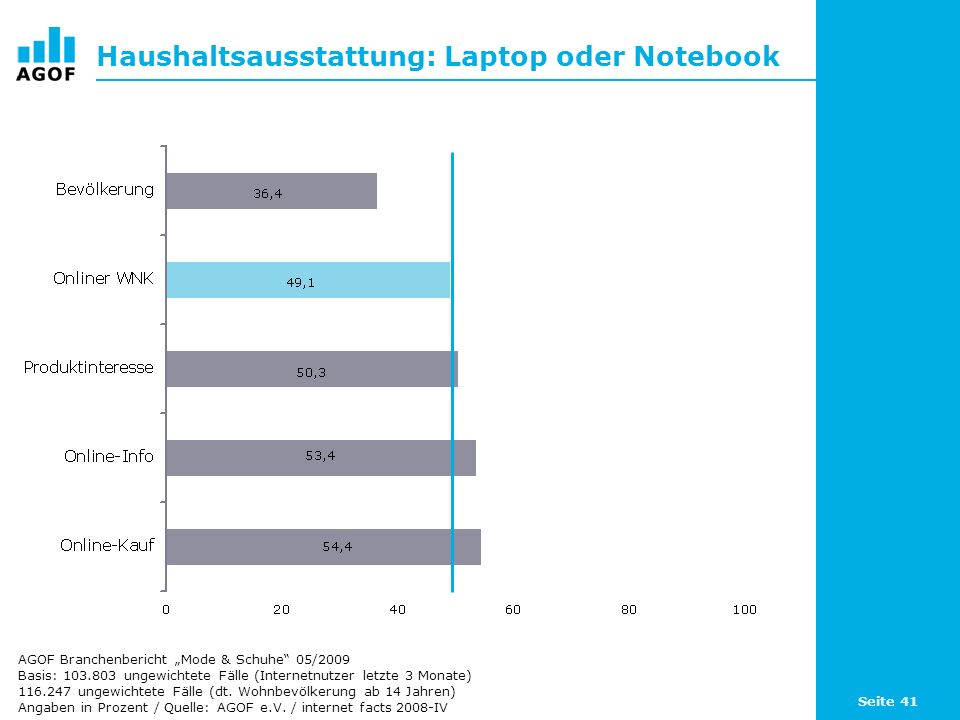 Haushaltsausstattung: Laptop oder Notebook