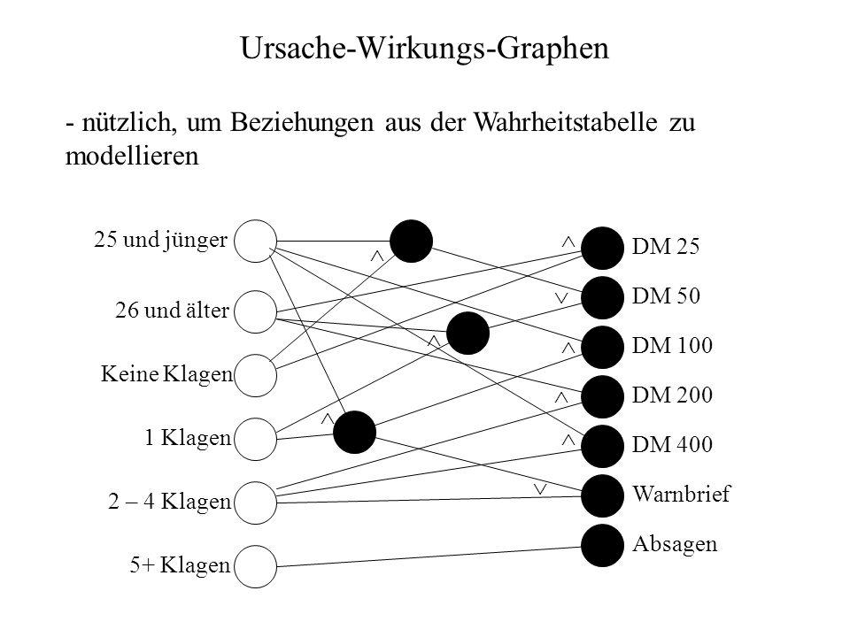 Ursache-Wirkungs-Graphen