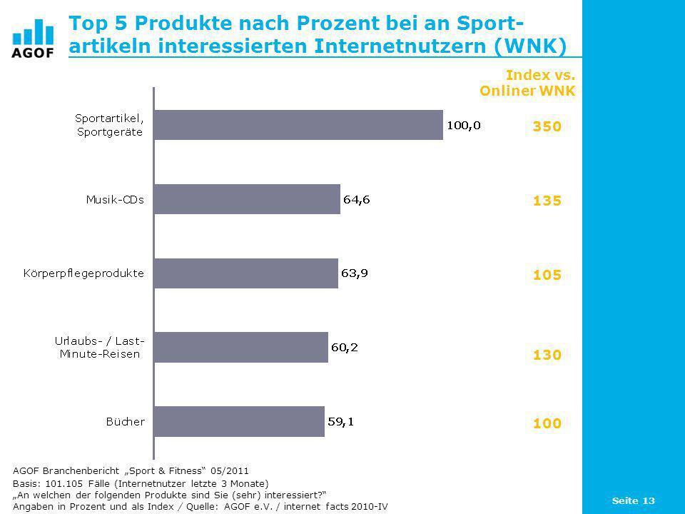Top 5 Produkte nach Prozent bei an Sport-artikeln interessierten Internetnutzern (WNK)