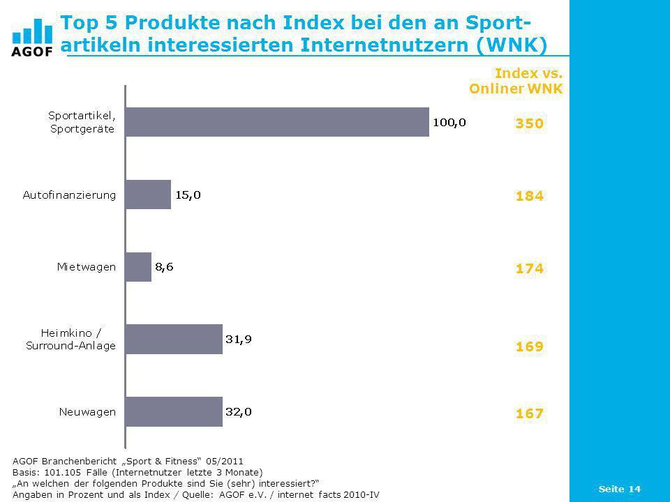 Top 5 Produkte nach Index bei den an Sport-artikeln interessierten Internetnutzern (WNK)