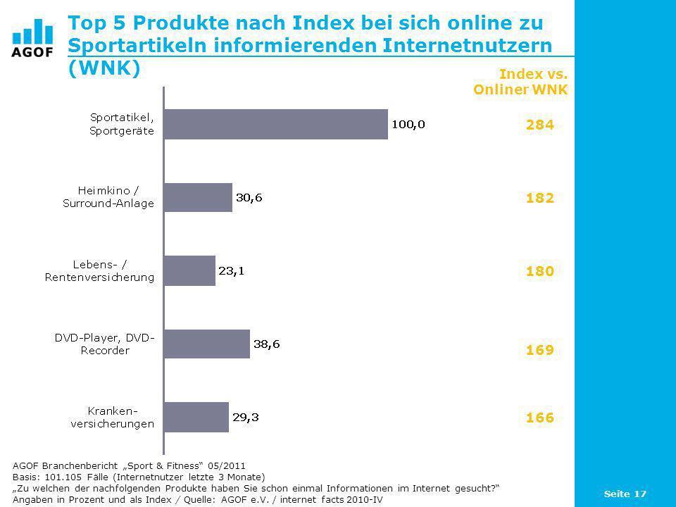 Top 5 Produkte nach Index bei sich online zu Sportartikeln informierenden Internetnutzern (WNK)