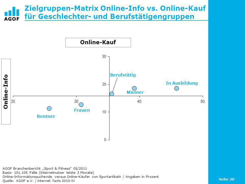 Zielgruppen-Matrix Online-Info vs