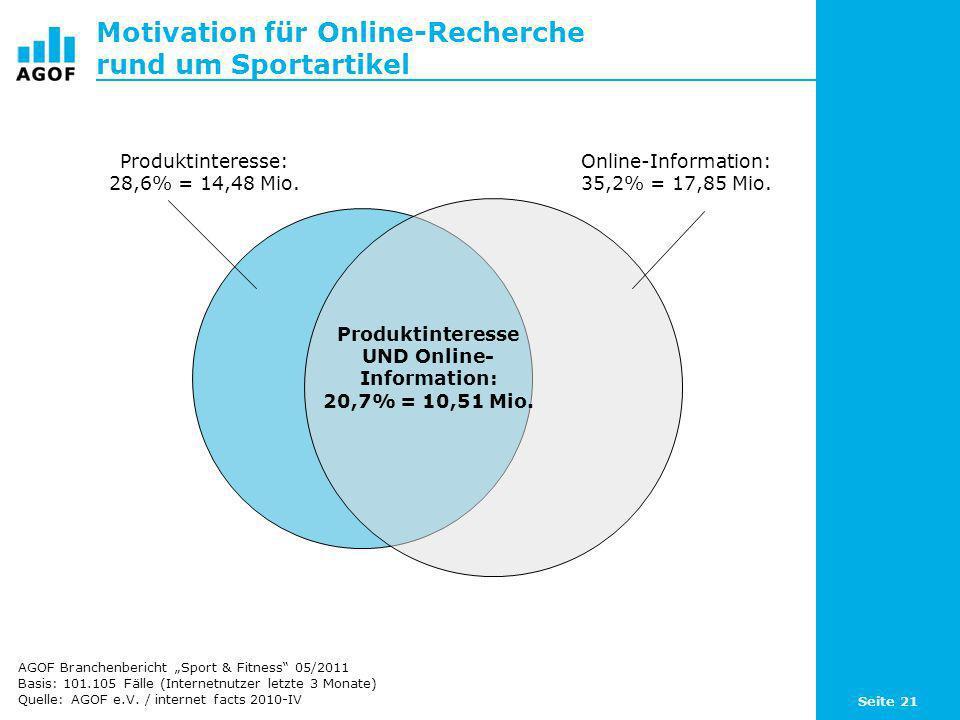 Motivation für Online-Recherche rund um Sportartikel
