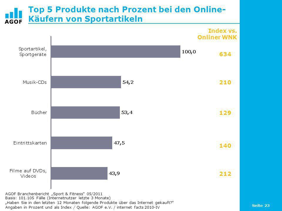 Top 5 Produkte nach Prozent bei den Online-Käufern von Sportartikeln