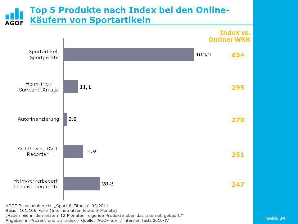 Top 5 Produkte nach Index bei den Online-Käufern von Sportartikeln