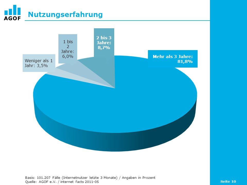 Nutzungserfahrung 2 bis 3 Jahre: 8,7% 1 bis 2 Jahre: 6,0%