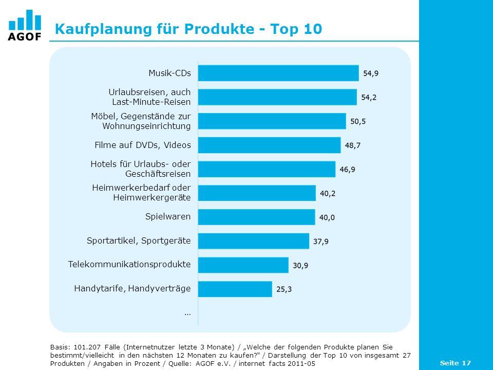 Kaufplanung für Produkte - Top 10
