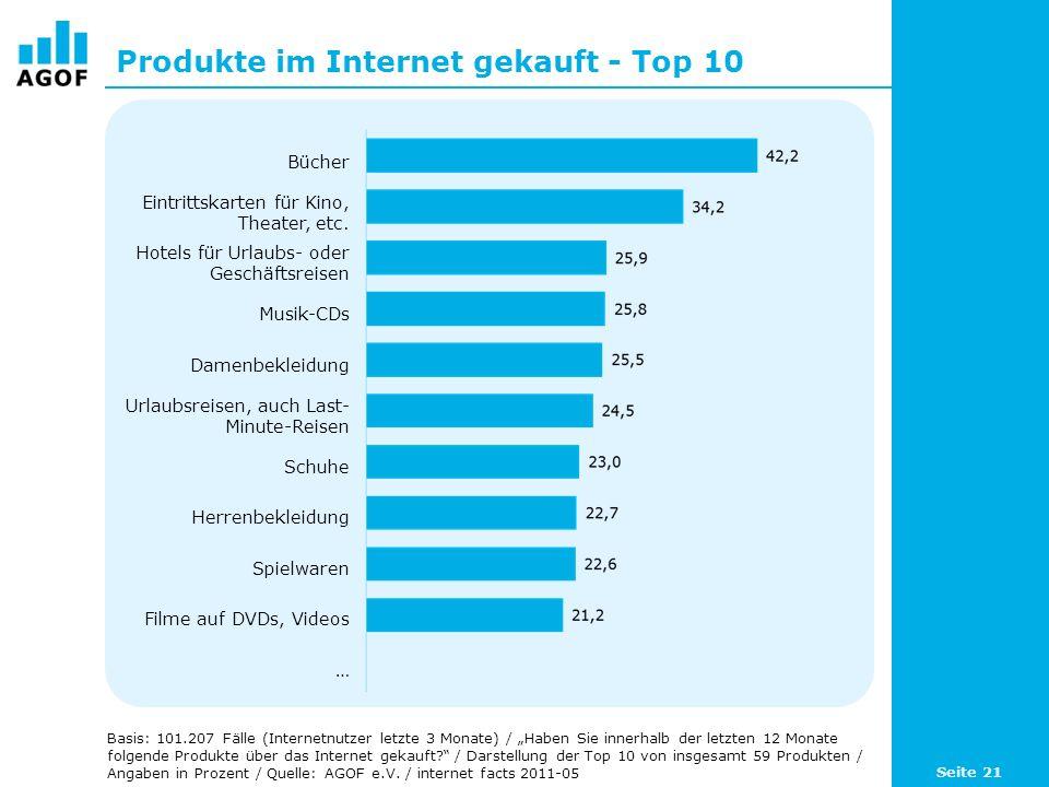 Produkte im Internet gekauft - Top 10