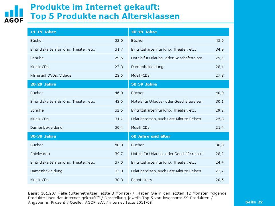 Produkte im Internet gekauft: Top 5 Produkte nach Altersklassen