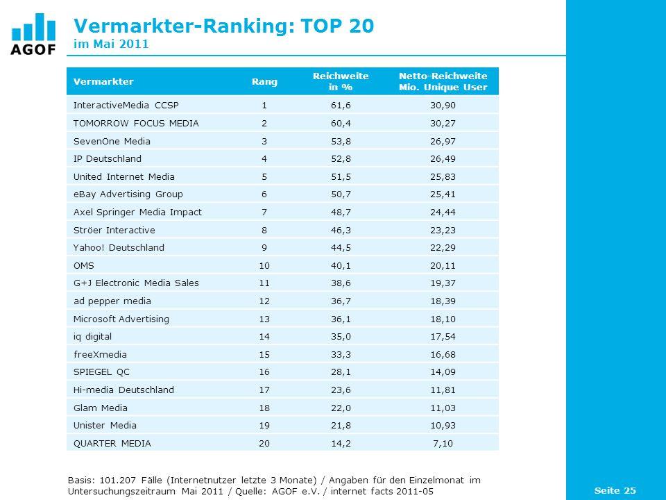Vermarkter-Ranking: TOP 20 im Mai 2011