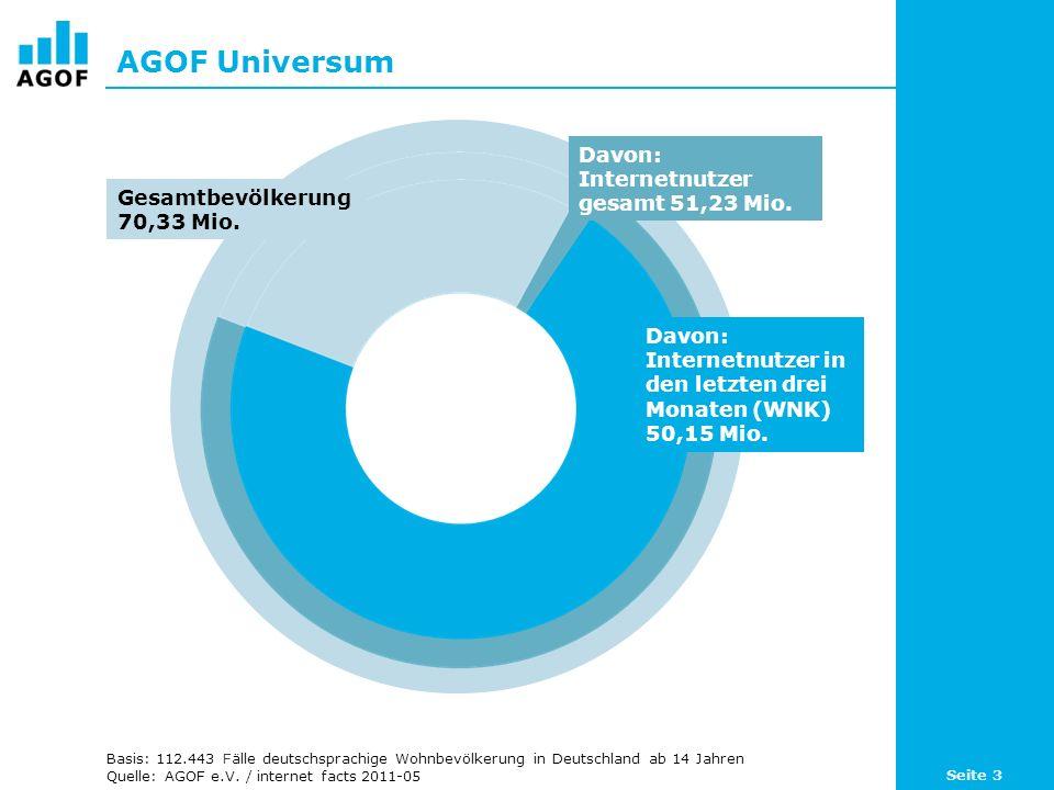 AGOF Universum Davon: Internetnutzer gesamt 51,23 Mio.