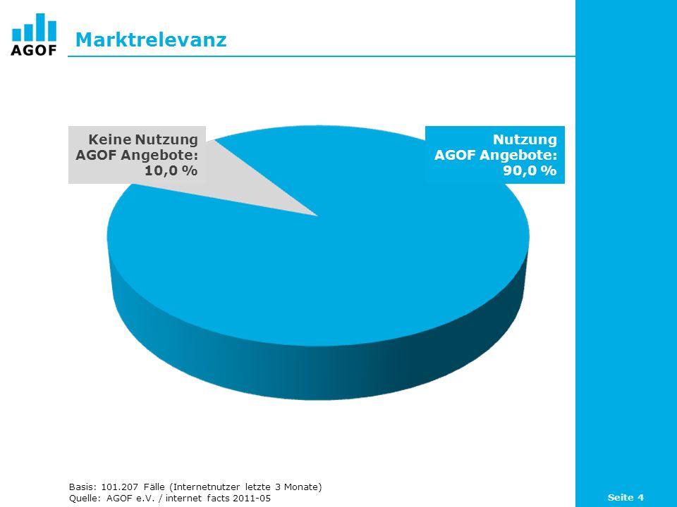Marktrelevanz Keine Nutzung AGOF Angebote: 10,0 % Nutzung