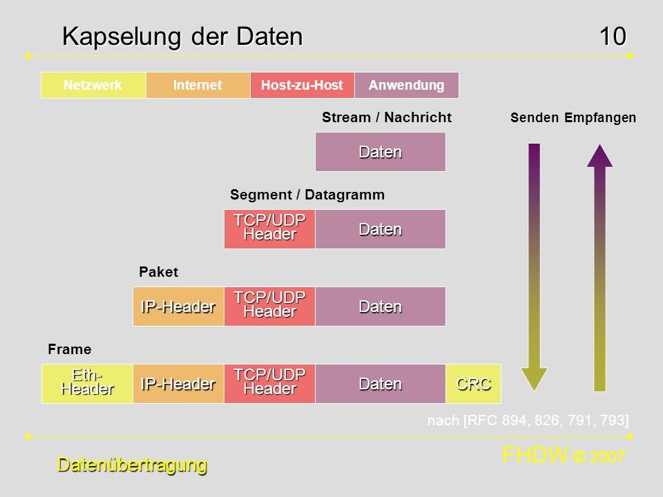 Kapselung der Daten Datenübertragung Daten TCP/UDPHeader Daten