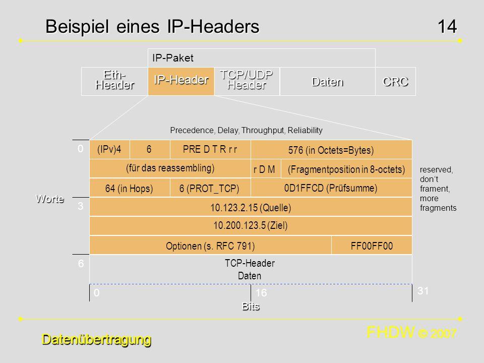 Beispiel eines IP-Headers