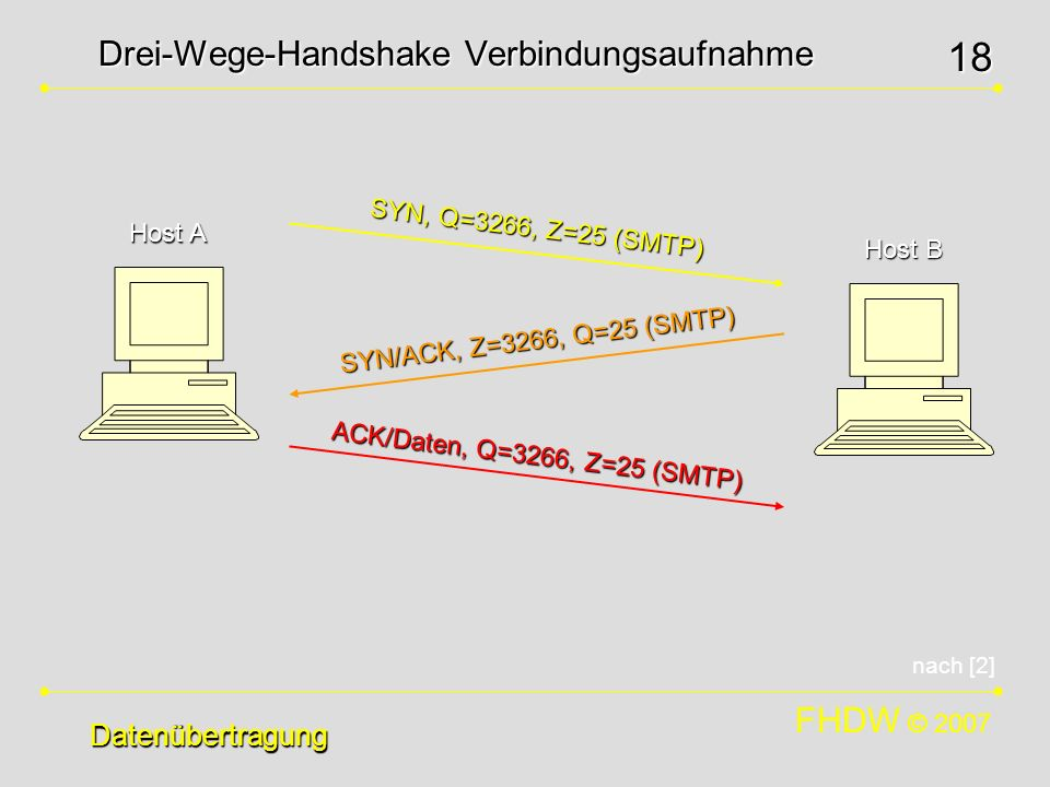 Drei-Wege-Handshake Verbindungsaufnahme