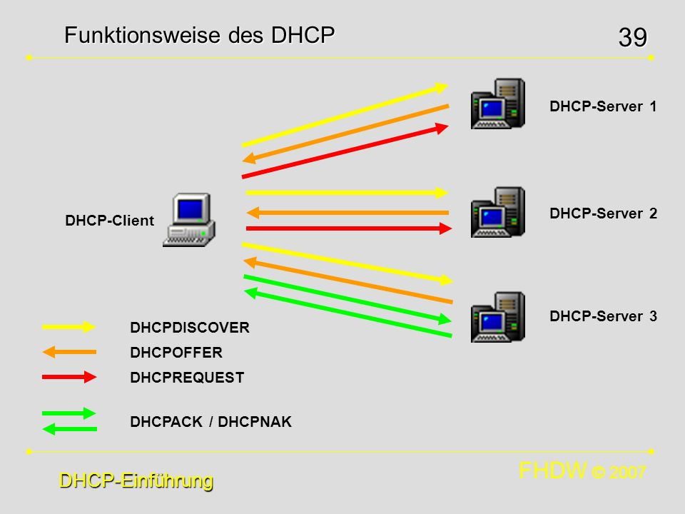Funktionsweise des DHCP