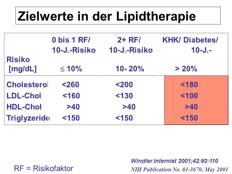 Zielwerte in der Lipidtherapie