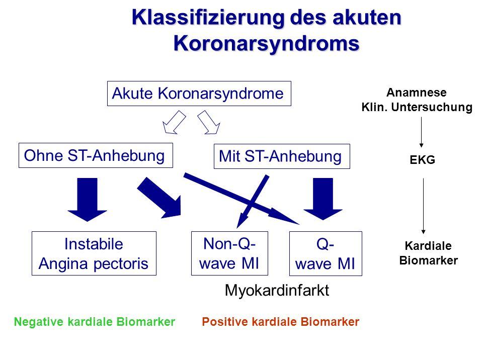 Klassifizierung des akuten Koronarsyndroms