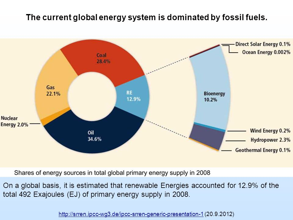 The current global energy system is dominated by fossil fuels.